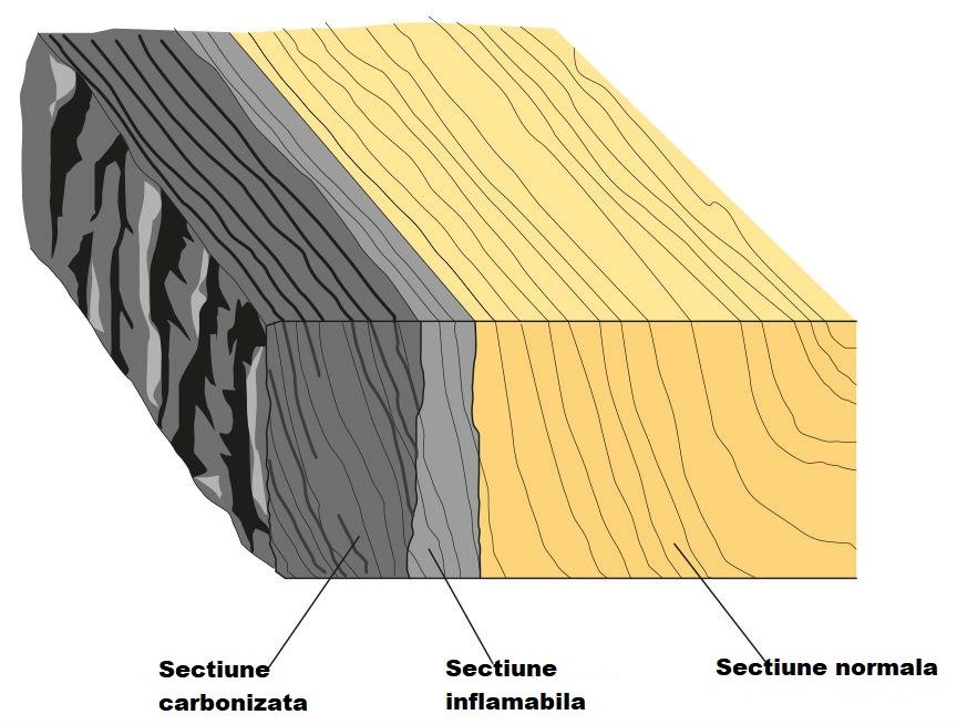 lemnul lamelar si focul